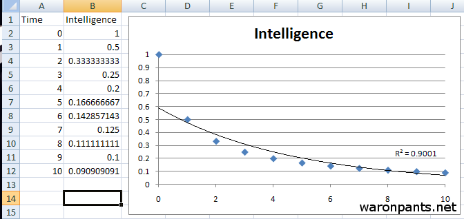 Intelligence Matrix
