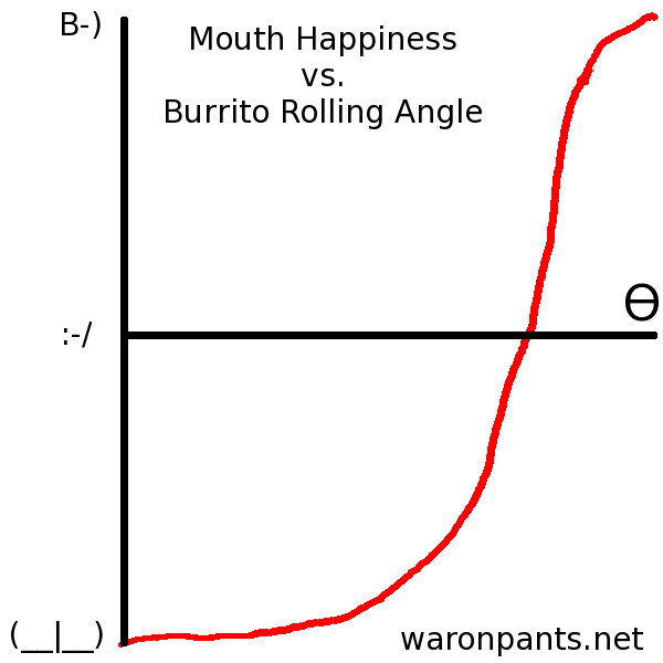 Mouth Happiness vs Burrito Rolling Angle