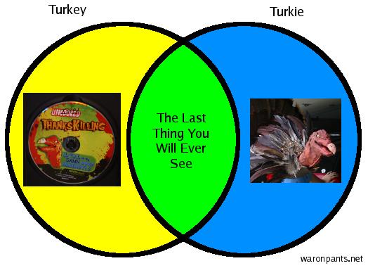 Turkey - Turkie