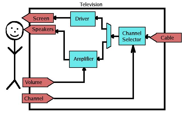 System Diagram 3