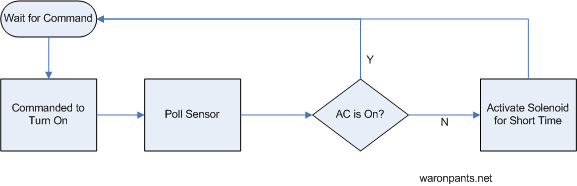 Remote AC Flowchart 1
