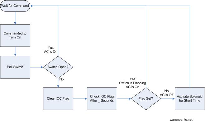 Remote AC Flowchart 2