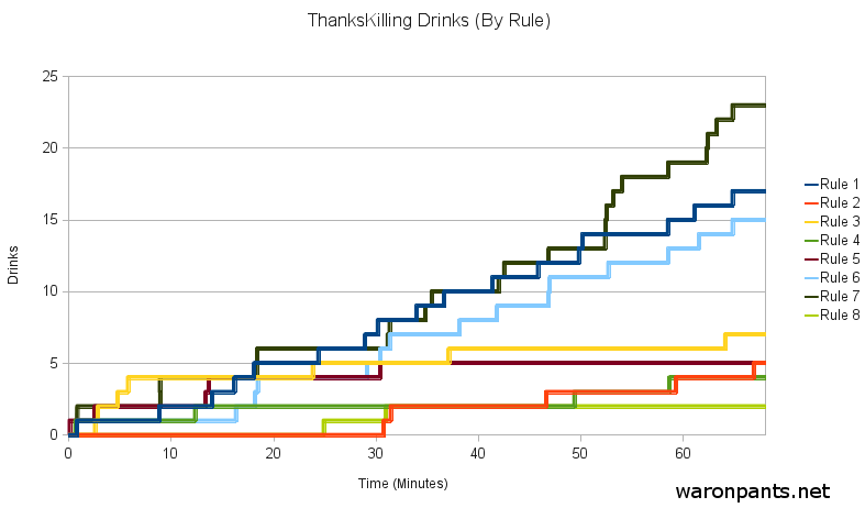 ThanksKilling Drinking Game - Chart 1