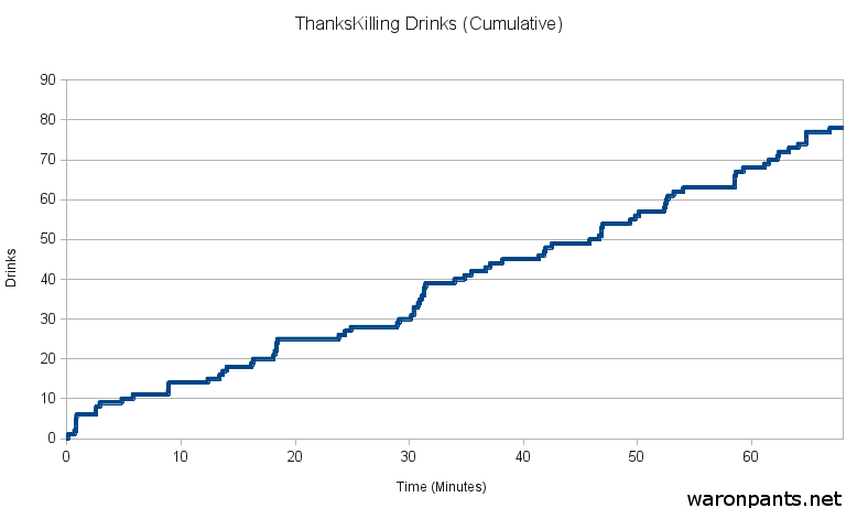 ThanksKilling Drinking Game - Chart 2