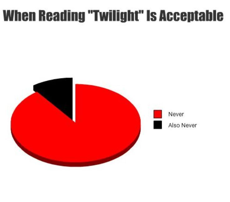 When Reading Twilight is Acceptable